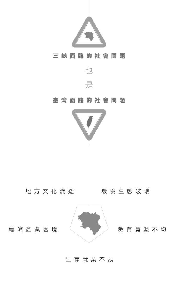 甘樂文創公益報告書 三峽面臨的社會問題也是台灣面臨的社會問題 1.地方文化流逝 2.環境生態破壞 3.經濟產業困境 4.教育資源不均 5.生存就業不易 | 甘樂文創 | 甘之如飴,樂在其中 | 甘樂文創 | 甘之如飴,樂在其中