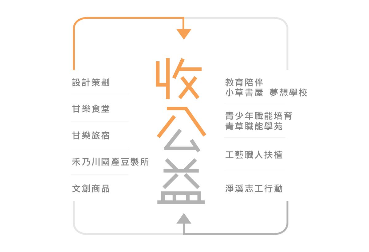 甘樂文創公益報告書 社區共好循環 | 甘樂文創 | 甘之如飴,樂在其中