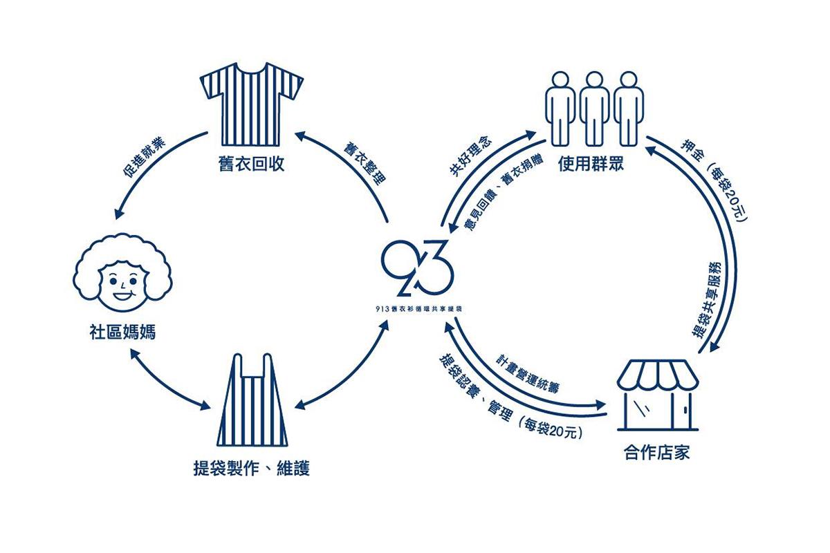 2019的夏天,甘樂文創旗下在地品牌「看三峽」發起了「913循環共享提袋」的計畫,將傳統回收舊衣的模式加入循環經濟的概念,從民眾家裡募集而來的舊衣改造成購物袋,不但能減少家中舊衣所佔的空間,更能提升其附加價值,使得資源能夠充分利用。 | 甘樂文創 | 甘之如飴,樂在其中